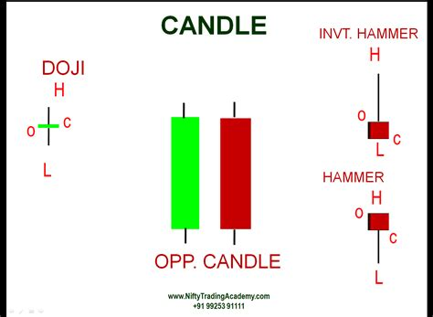 candlestick pattern for intraday amibroker afl scanner candlestick pattern indicator