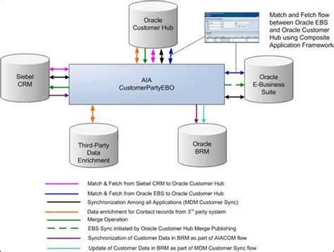 What Is Oracle Mdm by Understanding The Oracle Customer Master Data Management Pre Built Integration