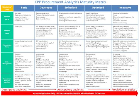 category management strategy template purchasing practice procurement analytics maturity