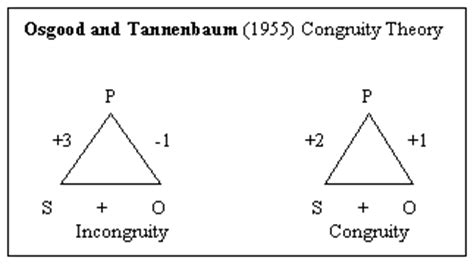 Pattern Congruity Definition | congruity theory knowledge center