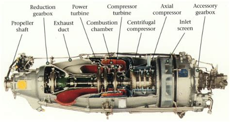 pratt whitney pt6 engine cutaway of a mainstay available how does the pratt whitney canada pt6 differ from other
