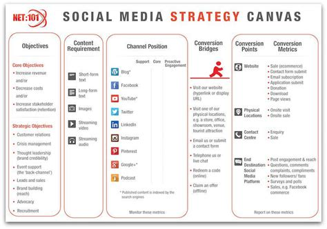 social media marketing strategy template social media strategy canvas search business