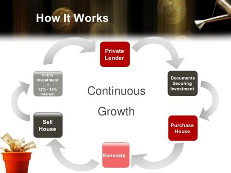 how to borrow money to renovate a house private money powerpoint