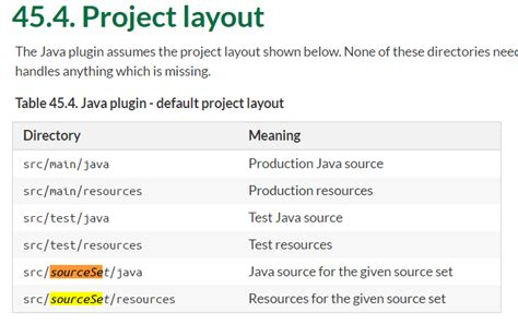 meaning of layout in java how to define custom source set without defining it 39