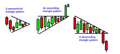 triangle pattern in trading price action trading course learn forex price action