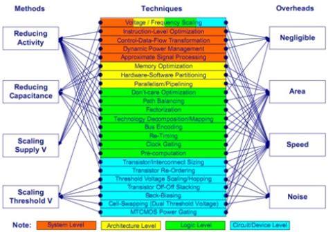 vlsi layout design rules pdf algorithms for vlsi design automation download