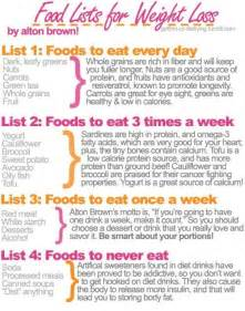 food list for weight loss positivemed