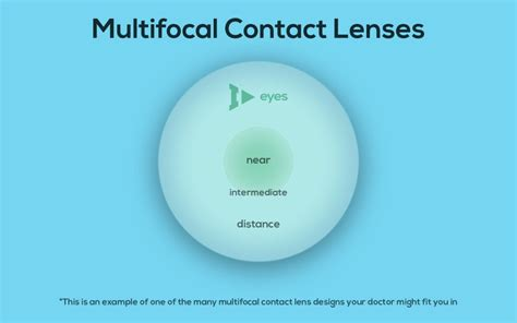 most comfortable multifocal contact lenses multifocal contact lenses for presbyopia are they right