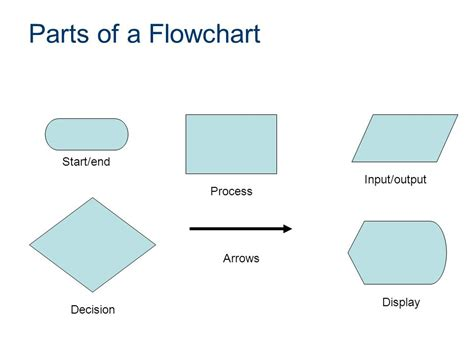 a flowchart parts of flowchart create a flowchart