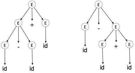 tutorialspoint tree compiler design syntax analysis