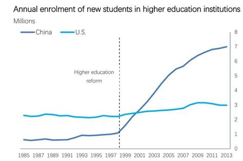 Total Number Of Mba Students In Us 2017 by China Now Produces As Many Graduates A Year As The