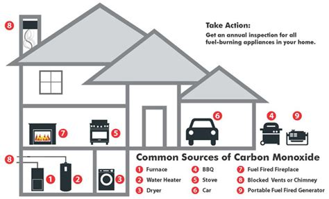 Carbon Monoxide Poisoning From Fireplace by Nr 1 6 17 Carbon Monoxide Alarm Requirement For Maryland