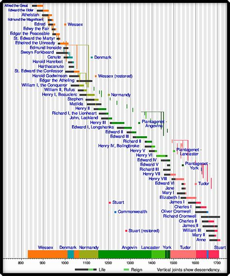timeline of british kings and queens a history of britain english kings and queens