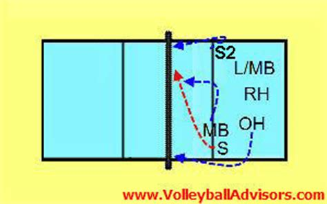 libero volleyball rotation 6 2 volleyball rotation 6 positions of volleyball