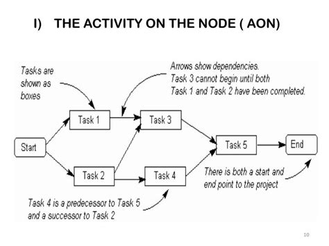 activity on node diagram software activity on node network diagram 28 images pm session