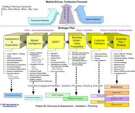 strategic plan management pinterest strategic