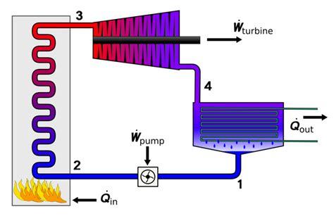how do layout engines work industrial revolution steam engine