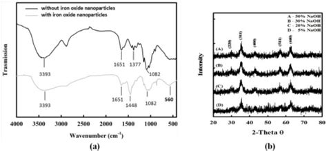 xrd pattern of iron oxide nanoparticles pone 0049329 g003 facile synthesis of radial like
