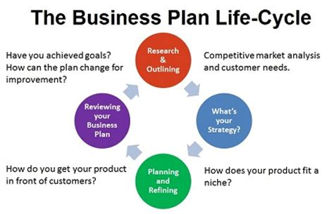 how to make a business plan for a restaurant template how to make a business plan and bonus free business plan