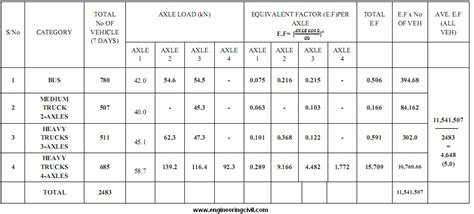 group layout exle code a study of axle overloadings on a rural road in nigeria