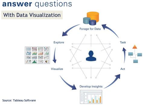 data visual a practical guide to using visualization for insight books bi coe business analytics 3 0
