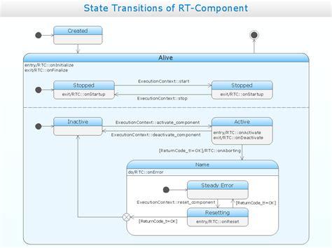 state machine visio uml solution conceptdraw