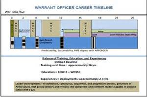 Warrant officers scng lds manual just another scng sites site