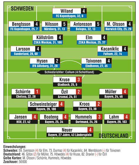 Spiel Deutschland Schweden Wm Quali Sch 252 Rrles Schweden Spektakel 3 Tore In 19