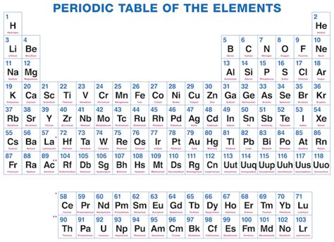 Why Do Some Elements Have Symbols That Aren't in Their ... Element Symbols And Names