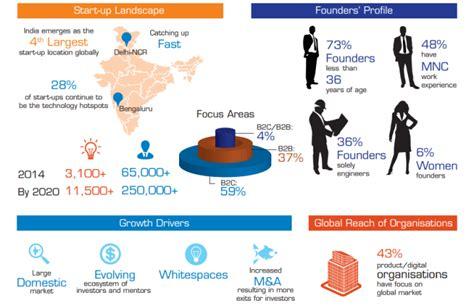 startup india funding challenge nasscom s 10 000 startups program to set up warehouse in