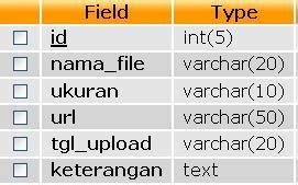 cara membuat upload dan download file dengan php source code cara membuat download dan upload file pada php