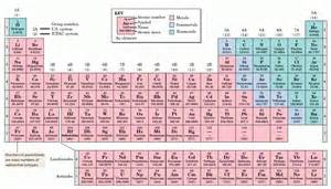 what are the horizontal rows in the periodic table called