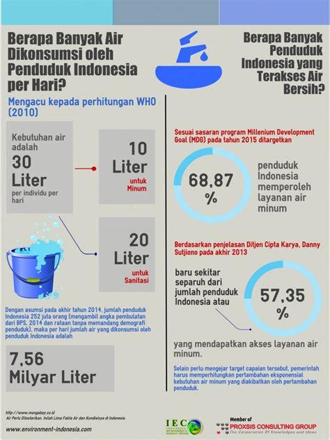 Air 3 Di Indonesia proxsis surabayainfografik sebanyak apakah konsumsi air di indonesia dan apakah sudah terakses