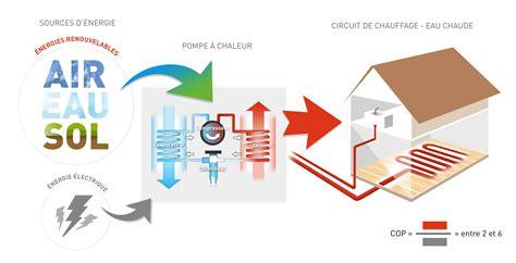 Comment Fonctionne Une Pompe à Chaleur 4373 by Chauffage Par Pompe 224 Chaleur Asder Association