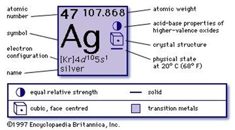 What Does Ag Stand For On The Periodic Table by Silver Facts Properties Uses Britannica