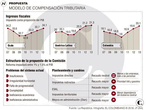 nueva reforma tributaria colombia 2016 que ley es la nueva reforma tributaria 2016