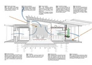 Superior Barn Shaped House Plans #9: Passive-house-made-from-shipping-containers-and-recycled-materials-24-thumb-970xauto-29858.jpg