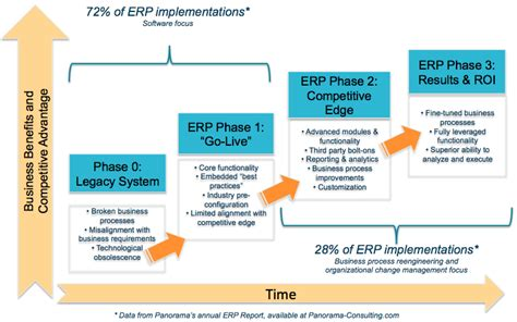 erp implementation project plan template erp implementations don t stop at go live the importance