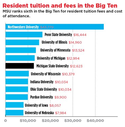 Of Michigan Mba Tuition In State msu ranks 3rd in michigan with tuition total costs the