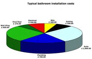 installing new plumbing costs filecloudgroup