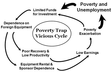 Poverty Breeds Crime In Our Society Essay by Essay On Poverty And Unemployment Essay On Poverty And Unemployment In India