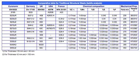 grades of metal steel grade comparison table phione limited