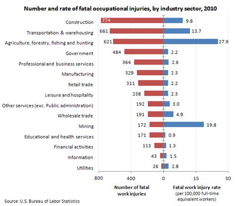 file bls us fatalities by industry 2010 png wikimedia