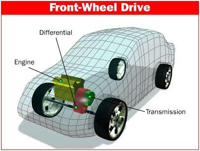 vehicle layout ppt advantages disadvantages of front wheel drive