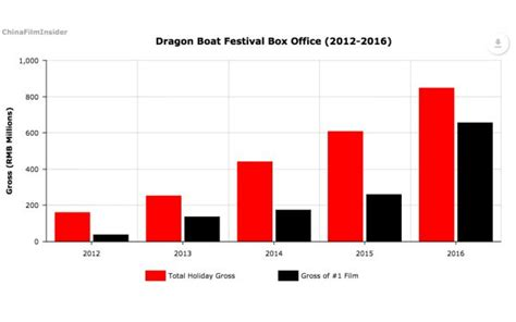 vancouver dragon boat festival 2017 results china film insider where hollywood meets china