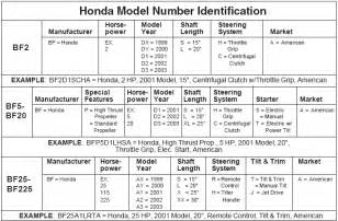 Honda Payment Number Honda Outboard Motor Model Identification Guide