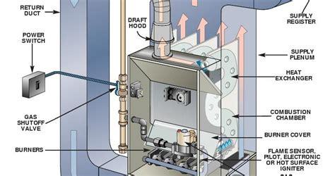 gas furnace diagram wiring diagram with description