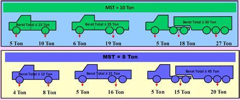 Roda Kapasitas 1 Ton kelas jalan vs kerusakan jalan achmad syaiful makmur