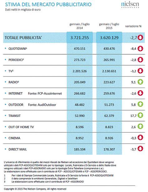 del2 tabelle investimenti pubblicitari in calo 2 7 nel mese di