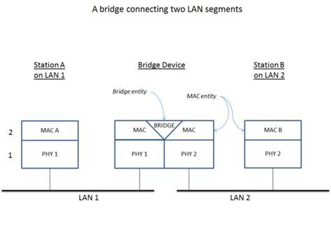 tutorial linux bridge 程式扎記 linux 文章收集 linux bridge with brctl tutorial